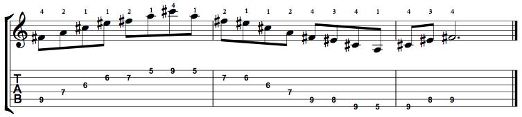 MinorMajor7-Arpeggio-Notes-Key-F#-Pos-5-Shape-3