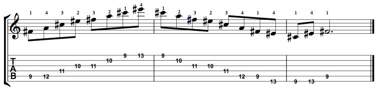 MinorMajor7-Arpeggio-Notes-Key-F#-Pos-9-Shape-4