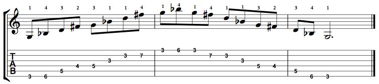 MinorMajor7-Arpeggio-Notes-Key-G-Pos-3-Shape-1
