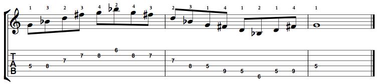 MinorMajor7-Arpeggio-Notes-Key-G-Pos-5-Shape-2