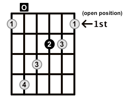 Augmented-Arpeggio-Frets-Key-A-Pos-Open-Shape-0
