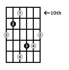 Augmented-Arpeggio-Frets-Key-Ab-Pos-10-Shape-4