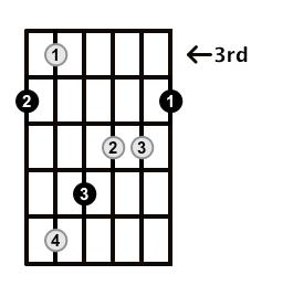 Augmented-Arpeggio-Frets-Key-Ab-Pos-3-Shape-1