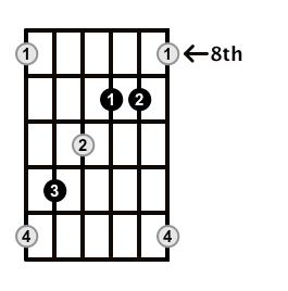 Augmented-Arpeggio-Frets-Key-Ab-Pos-8-Shape-3
