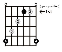 Augmented-Arpeggio-Frets-Key-Ab-Pos-Open-Shape-0