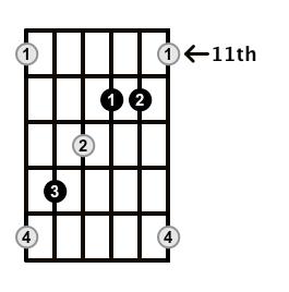 Augmented-Arpeggio-Frets-Key-B-Pos-11-Shape-3