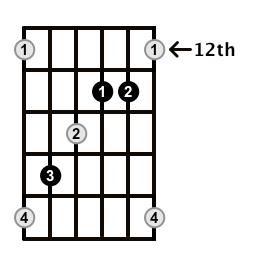 Augmented-Arpeggio-Frets-Key-C-Pos-12-Shape-3