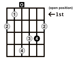 Augmented-Arpeggio-Frets-Key-D-Pos-Open-Shape-0