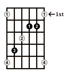 Augmented-Arpeggio-Frets-Key-Db-Pos-1-Shape-3