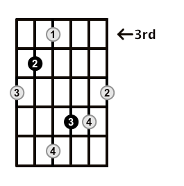 Augmented-Arpeggio-Frets-Key-Db-Pos-3-Shape-4