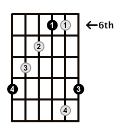 Augmented-Arpeggio-Frets-Key-Db-Pos-6-Shape-5
