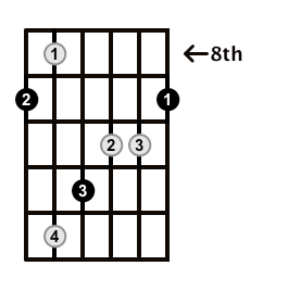 Augmented-Arpeggio-Frets-Key-Db-Pos-8-Shape-1
