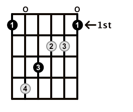 Augmented-Arpeggio-Frets-Key-F-Pos-Open-Shape-0