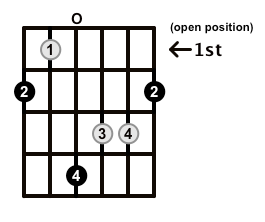 Augmented-Arpeggio-Frets-Key-F#-Pos-Open-Shape-0
