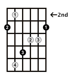 Augmented-Arpeggio-Frets-Key-G-Pos-2-Shape-1
