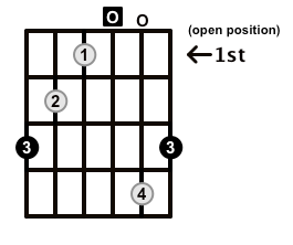 Augmented-Arpeggio-Frets-Key-G-Pos-Open-Shape-0