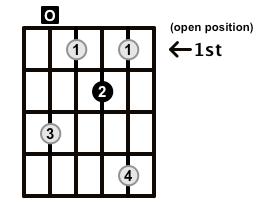 Diminished-Arpeggio-Frets-Key-A-Pos-Open-Shape-0