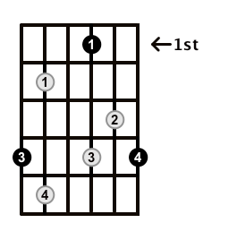 Diminished-Arpeggio-Frets-Key-Ab-Pos-1-Shape-5