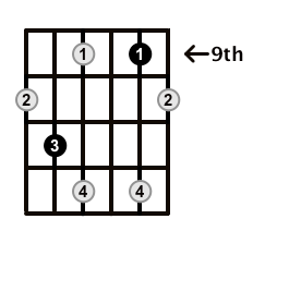 Diminished-Arpeggio-Frets-Key-Ab-Pos-9-Shape-3