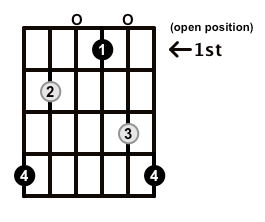 Diminished-Arpeggio-Frets-Key-Ab-Pos-Open-Shape-0
