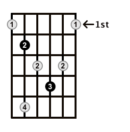 Diminished-Arpeggio-Frets-Key-B-Pos-1-Shape-4