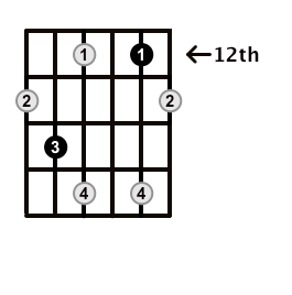 Diminished-Arpeggio-Frets-Key-B-Pos-12-Shape-3