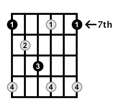 Diminished-Arpeggio-Frets-Key-B-Pos-7-Shape-1