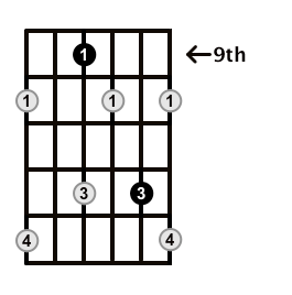 Diminished-Arpeggio-Frets-Key-B-Pos-9-Shape-2