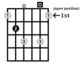 Diminished-Arpeggio-Frets-Key-B-Pos-Open-Shape-0