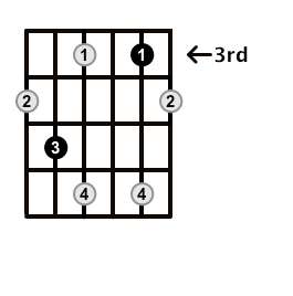 Diminished-Arpeggio-Frets-Key-D-Pos-3-Shape-3