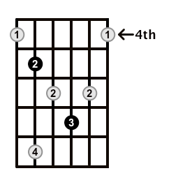 Diminished-Arpeggio-Frets-Key-D-Pos-4-Shape-4