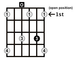 Diminished-Arpeggio-Frets-Key-D-Pos-Open-Shape-0