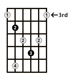 Diminished-Arpeggio-Frets-Key-Db-Pos-3-Shape-4