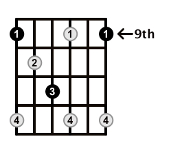 Diminished-Arpeggio-Frets-Key-Db-Pos-9-Shape-1