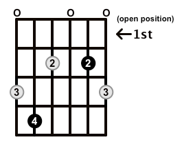 Diminished-Arpeggio-Frets-Key-Db-Pos-Open-Shape-0