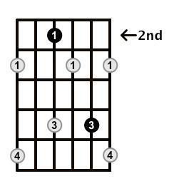 Diminished-Arpeggio-Frets-Key-E-Pos-2-Shape-2