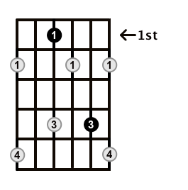 Diminished-Arpeggio-Frets-Key-Eb-Pos-1-Shape-2