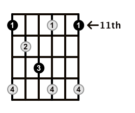Diminished-Arpeggio-Frets-Key-Eb-Pos-11-Shape-1