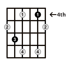 Diminished-Arpeggio-Frets-Key-Eb-Pos-4-Shape-3