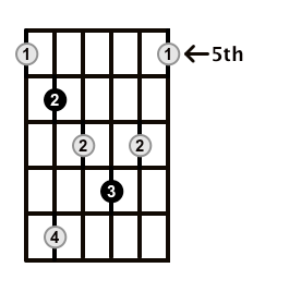 Diminished-Arpeggio-Frets-Key-Eb-Pos-5-Shape-4