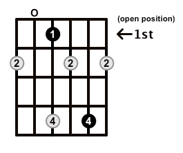 Diminished-Arpeggio-Frets-Key-Eb-Pos-Open-Shape-0