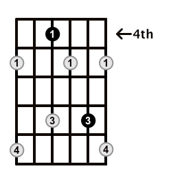 Diminished-Arpeggio-Frets-Key-F#-Pos-4-Shape-2