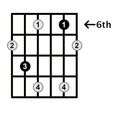 Diminished-Arpeggio-Frets-Key-F-Pos-6-Shape-3
