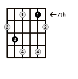 Diminished-Arpeggio-Frets-Key-F#-Pos-7-Shape-3