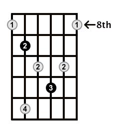 Diminished-Arpeggio-Frets-Key-F#-Pos-8-Shape-4