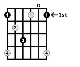 Diminished-Arpeggio-Frets-Key-F-Pos-Open-Shape-0