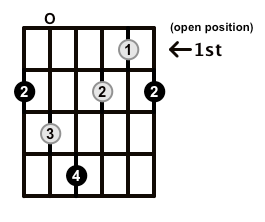 Diminished-Arpeggio-Frets-Key-F#-Pos-Open-Shape-0