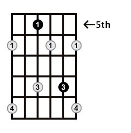 Diminished-Arpeggio-Frets-Key-G-Pos-5-Shape-2