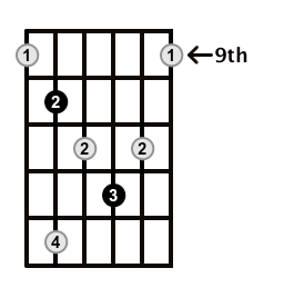 Diminished-Arpeggio-Frets-Key-G-Pos-9-Shape-4