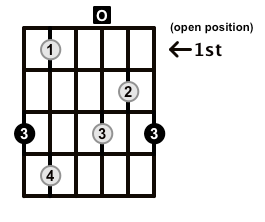 G Diminished Arpeggio - Positions Along the Fretboard